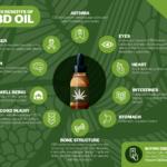 Jimmy Carter CBD Oil -CBD oil: Uses, health benefits!